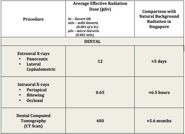 Average Effective Radiation Dose Compared with Natural Background Radiation
